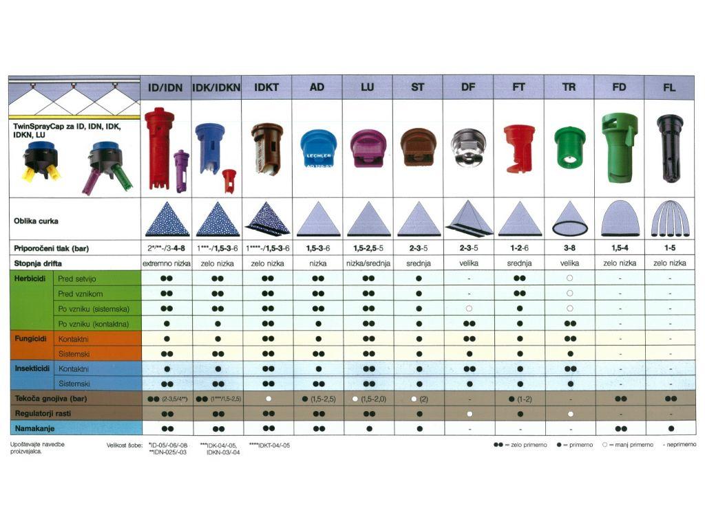 Tabela ST 110 (3-ST)